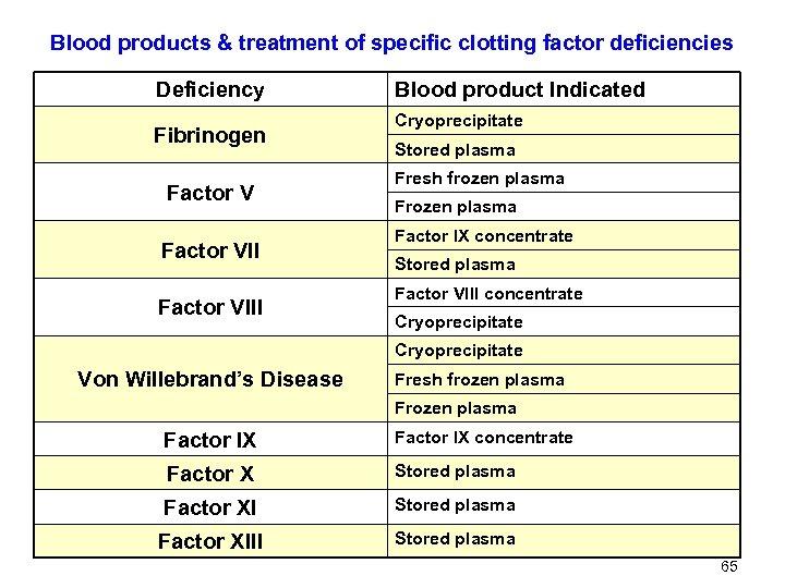 Blood products & treatment of specific clotting factor deficiencies Deficiency Fibrinogen Factor VIII Blood