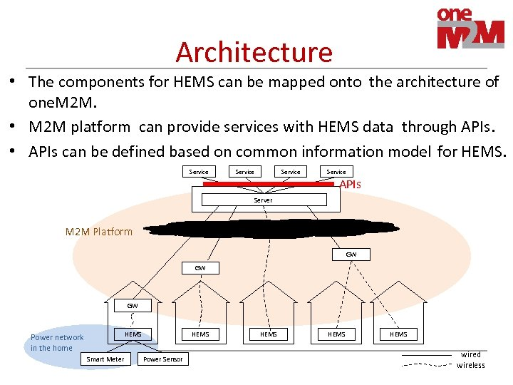 Architecture • The components for HEMS can be mapped onto the architecture of one.