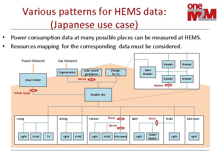 Various patterns for HEMS data: (Japanese use case) • Power consumption data at many