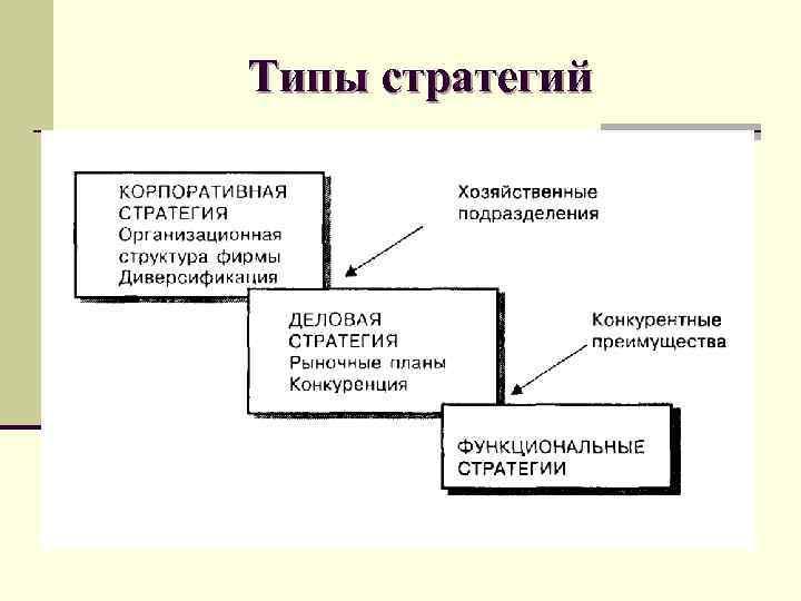 Типы стратегий