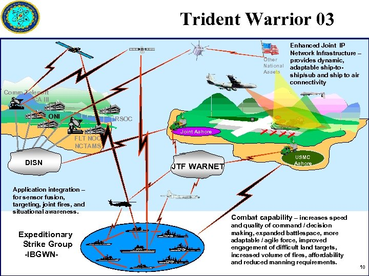 Trident Warrior 03 Other National Assets Enhanced Joint IP Network Infrastructure – provides dynamic,
