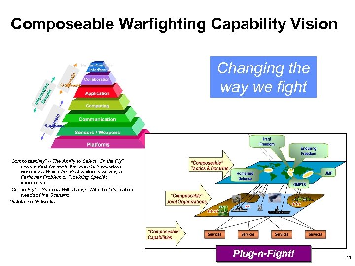 """Composeable Warfighting Capability Vision Changing the way we fight """"Composeability"""" -- The Ability to"""