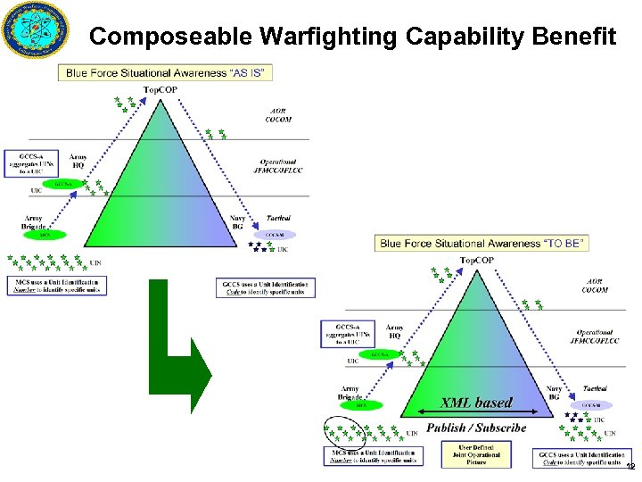 Composeable Warfighting Capability Benefit 12