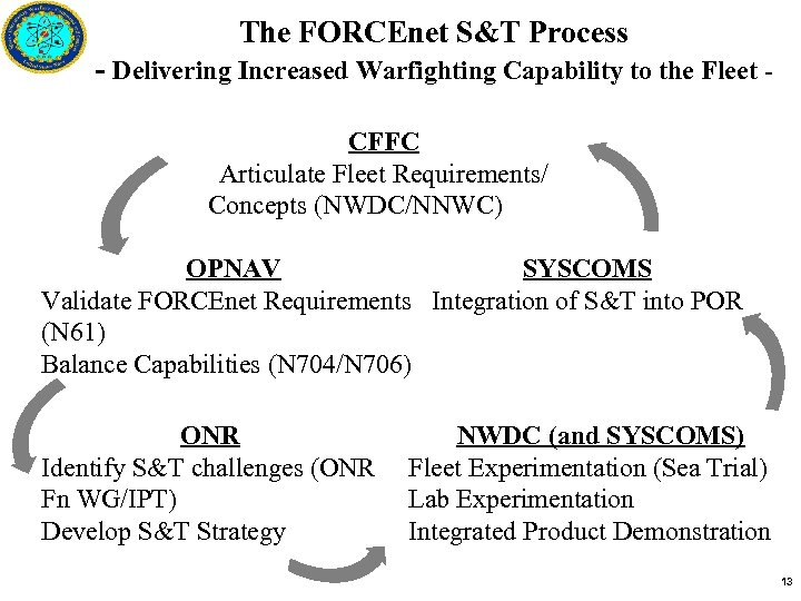 The FORCEnet S&T Process - Delivering Increased Warfighting Capability to the Fleet CFFC Articulate