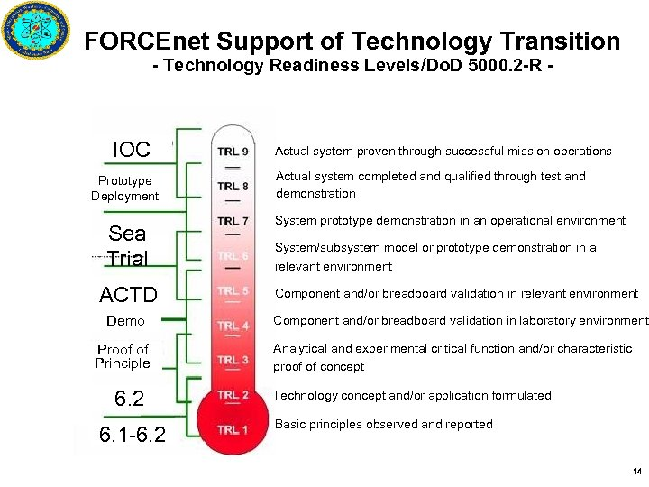 FORCEnet Support of Technology Transition - Technology Readiness Levels/Do. D 5000. 2 -R -