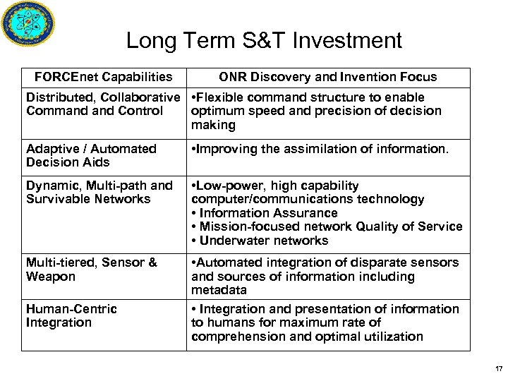 Long Term S&T Investment FORCEnet Capabilities ONR Discovery and Invention Focus Distributed, Collaborative •