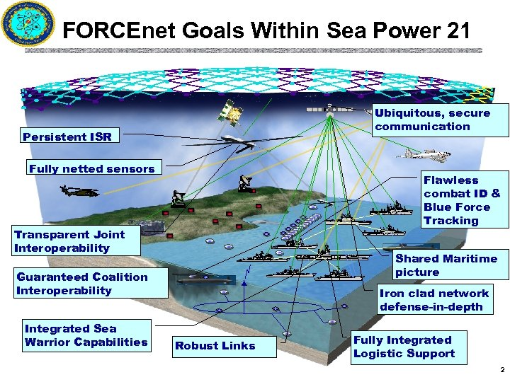 FORCEnet Goals Within Sea Power 21 Ubiquitous, secure communication Persistent ISR Fully netted sensors