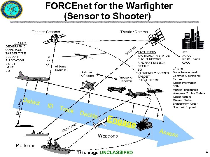 FORCEnet for the Warfighter (Sensor to Shooter) Theater Sensors ISR IER's GEOGRAPHIC COVERAGE
