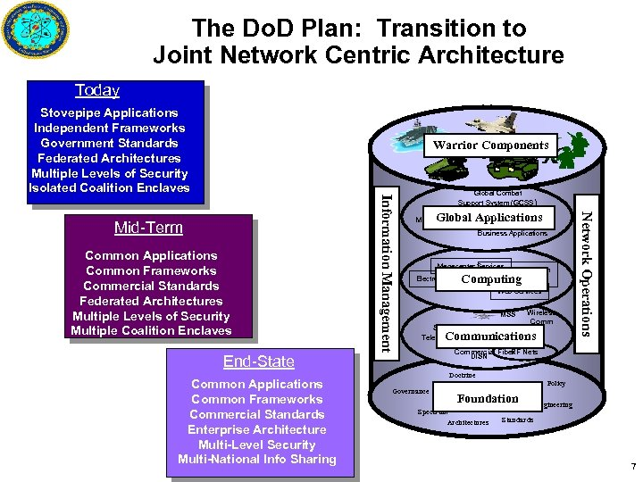 The Do. D Plan: Transition to Joint Network Centric Architecture Today Stovepipe Applications Independent