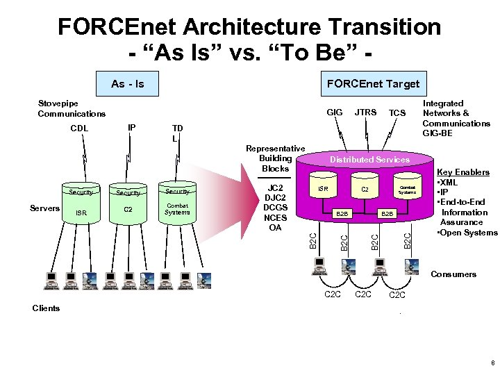 """FORCEnet Architecture Transition - """"As Is"""" vs. """"To Be"""" As - Is FORCEnet Target"""