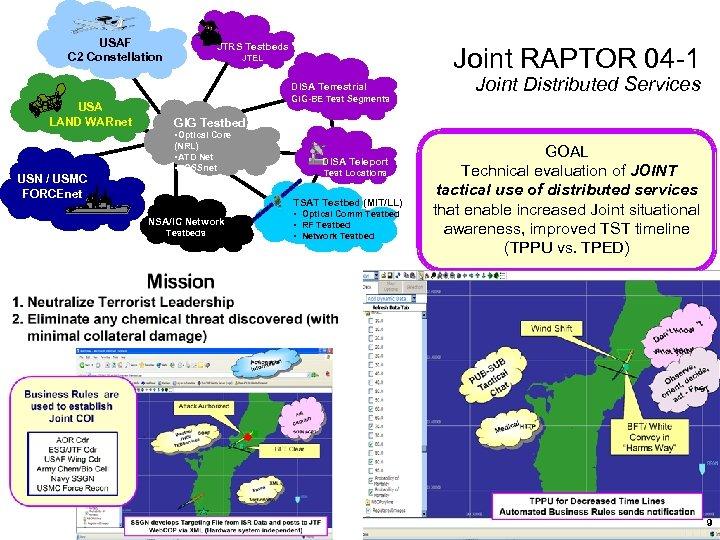 USAF C 2 Constellation JTRS Testbeds Joint RAPTOR 04 -1 JTEL DISA Terrestrial USA