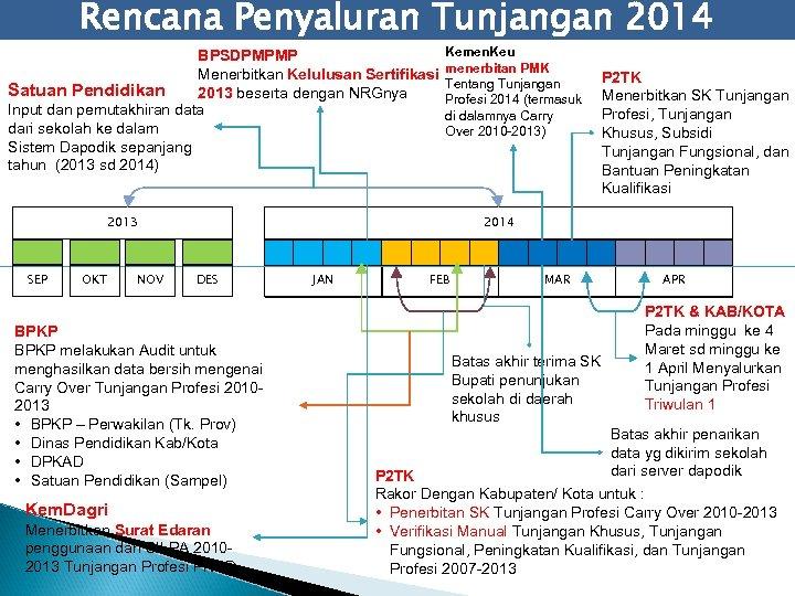 Rencana Penyaluran Tunjangan 2014 BPSDPMPMP Menerbitkan Kelulusan Sertifikasi Satuan Pendidikan 2013 beserta dengan NRGnya