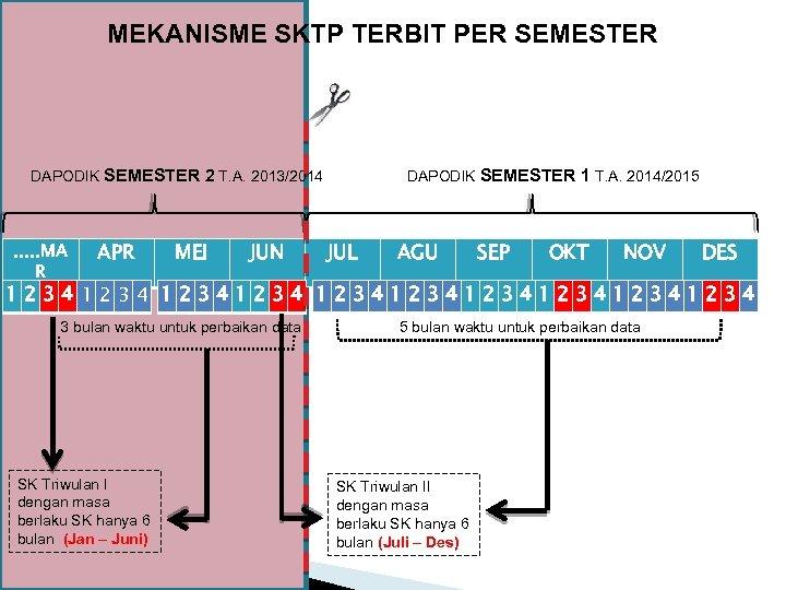 MEKANISME SKTP TERBIT PER SEMESTER DAPODIK SEMESTER 2 T. A. 2013/2014 . . .