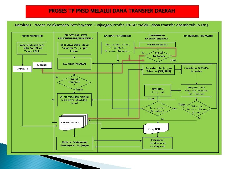 PROSES TP PNSD MELALUI DANA TRANSFER DAERAH