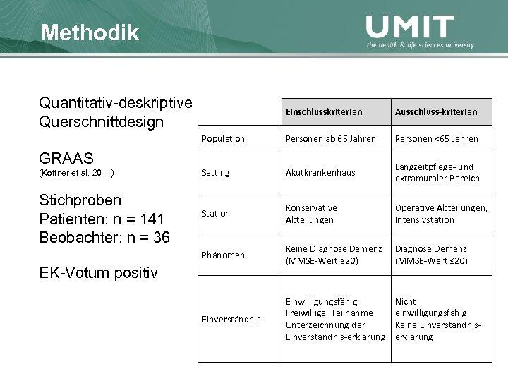 Masterstudium Pflegewissenschaft Methodik Übersicht Quantitativ-deskriptive Querschnittdesign Stichproben Patienten: n = 141 Beobachter: n =