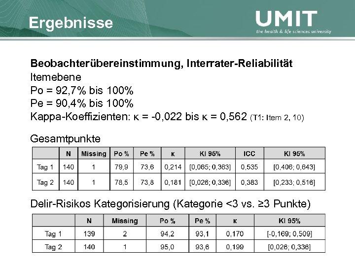 Masterstudium Pflegewissenschaft Ergebnisse Übersicht Beobachterübereinstimmung, Interrater-Reliabilität Itemebene Po = 92, 7% bis 100% Pe