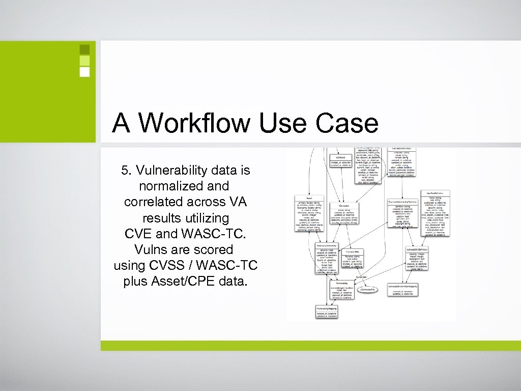 A Workflow Use Case 5. Vulnerability data is normalized and correlated across VA results