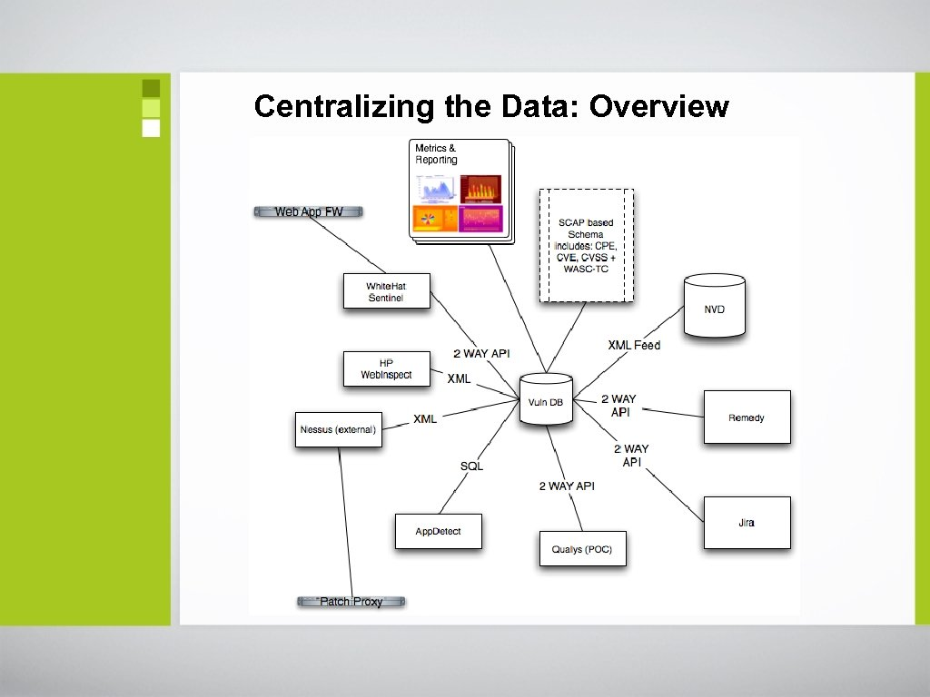 Centralizing the Data: Overview