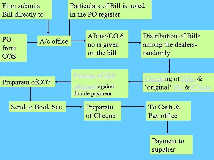 Firm submits Bill directly to PO from COS A/c office Preparatn of. CO 7