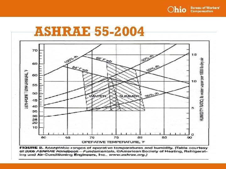 ASHRAE 55 -2004
