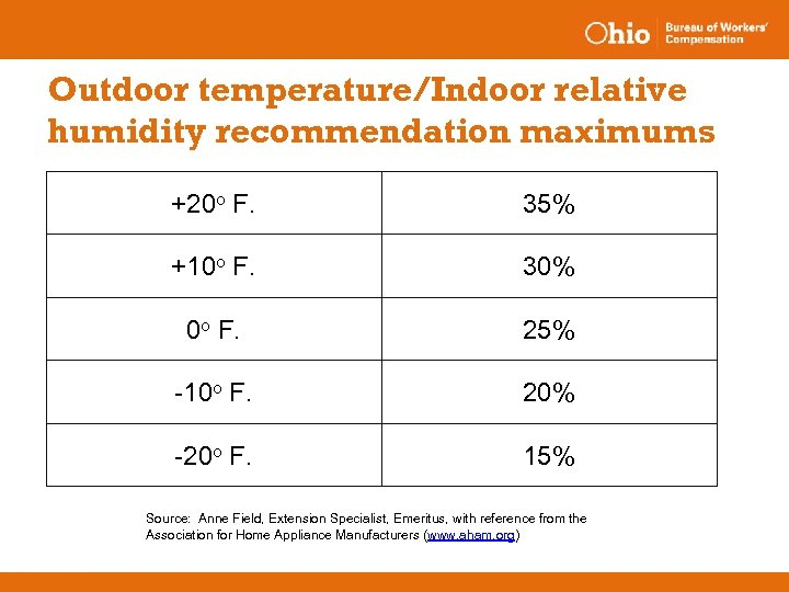 Outdoor temperature/Indoor relative humidity recommendation maximums +20 o F. 35% +10 o F. 30%