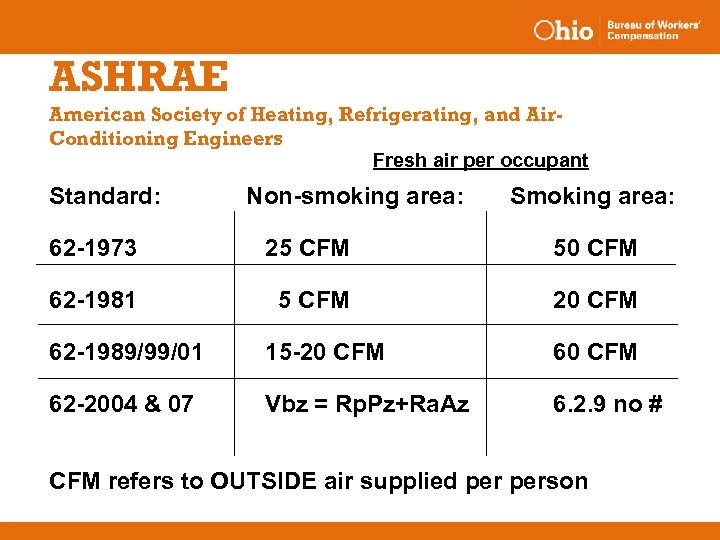 ASHRAE American Society of Heating, Refrigerating, and Air. Conditioning Engineers Fresh air per occupant