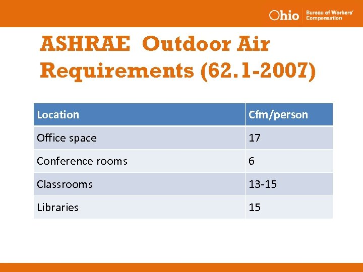 ASHRAE Outdoor Air Requirements (62. 1 -2007) Location Cfm/person Office space 17 Conference rooms