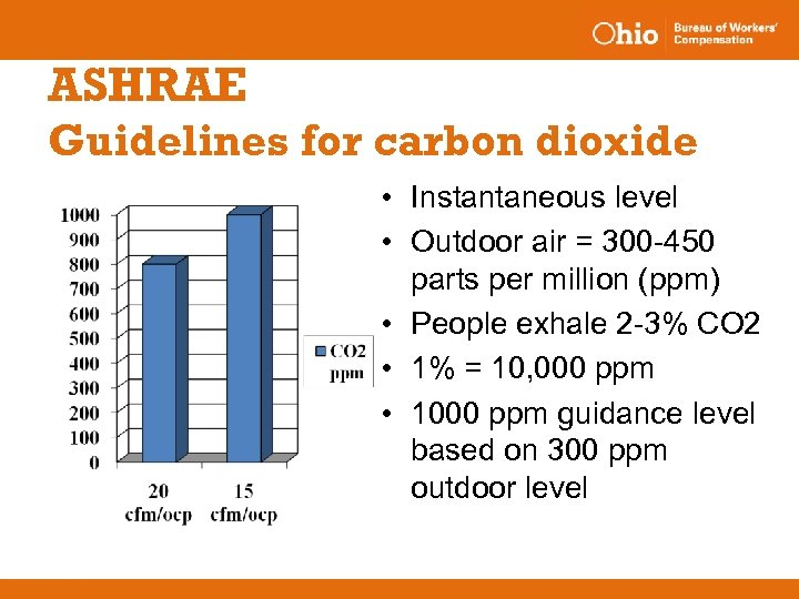 ASHRAE Guidelines for carbon dioxide • Instantaneous level • Outdoor air = 300 -450
