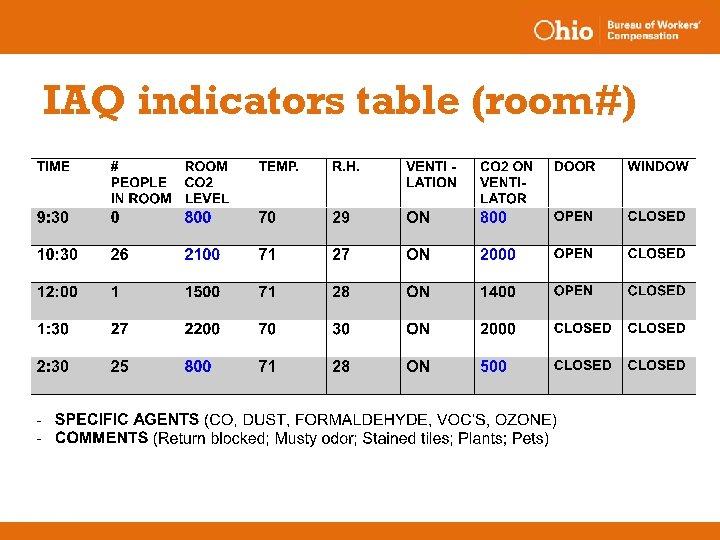 IAQ indicators table (room#)