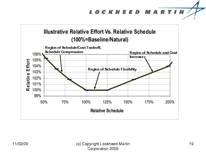 Region of Schedule/Cost Tradeoff, Schedule Compression Region of Schedule and Cost Increase Region of