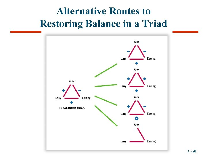 Alternative Routes to Restoring Balance in a Triad 7 - 20