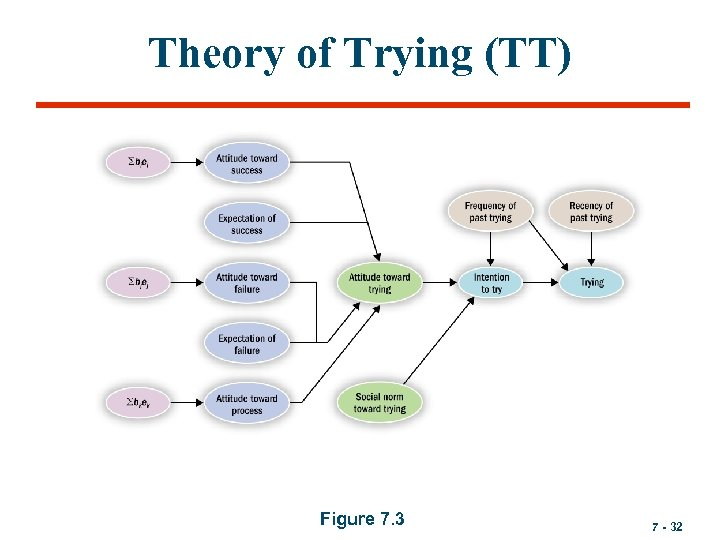 Theory of Trying (TT) Figure 7. 3 7 - 32