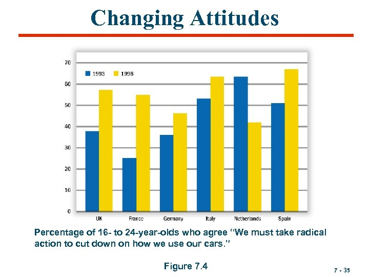 "Changing Attitudes Percentage of 16 - to 24 -year-olds who agree ""We must take"