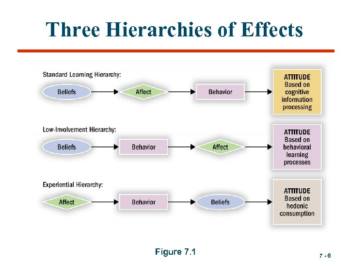 Three Hierarchies of Effects Figure 7. 1 7 -6
