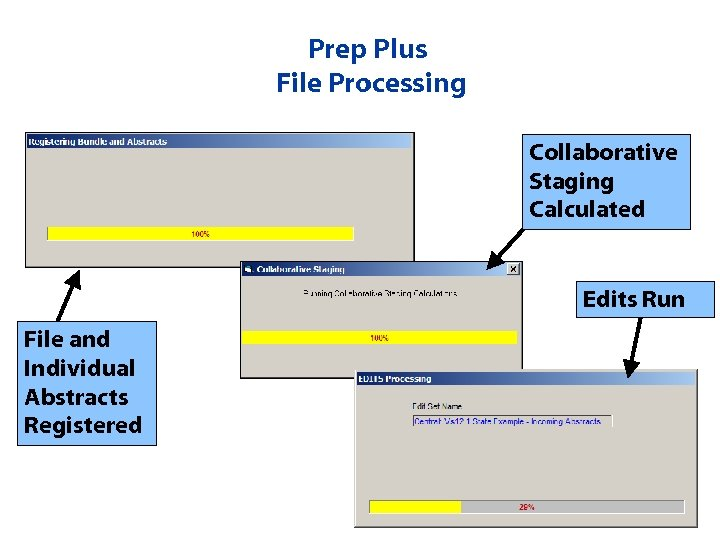Prep Plus File Processing Collaborative Staging Calculated Edits Run File and Individual Abstracts Registered