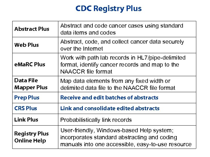 CDC Registry Plus Abstract and code cancer cases using standard data items and codes