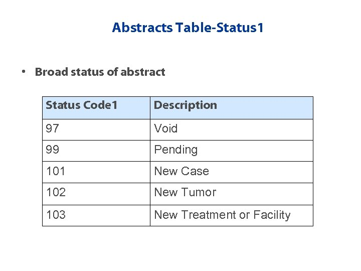 Abstracts Table-Status 1 • Broad status of abstract Status Code 1 Description 97 Void