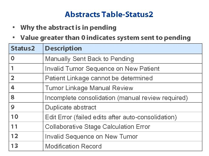 Abstracts Table-Status 2 • Why the abstract is in pending • Value greater than