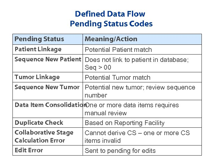 Defined Data Flow Pending Status Codes Pending Status Meaning/Action Patient Linkage Potential Patient match