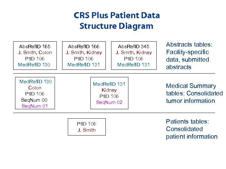CRS Plus Patient Data Structure Diagram Abs. Ref. ID 165 J. Smith, Colon Pt.
