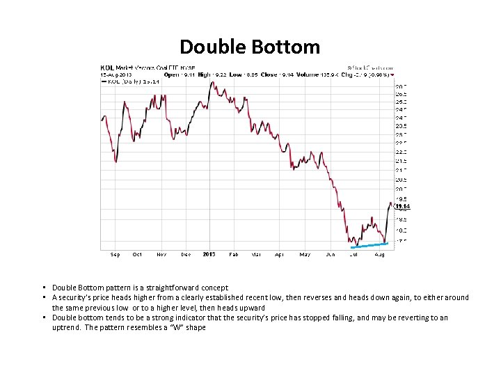 Double Bottom • Double Bottom pattern is a straightforward concept • A security's price