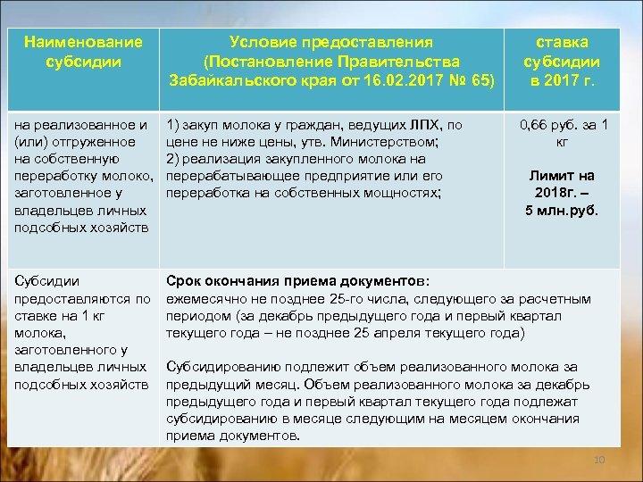 Наименование субсидии Условие предоставления (Постановление Правительства Забайкальского края от 16. 02. 2017 № 65)