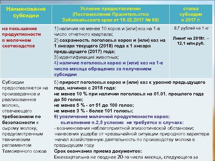 Условие предоставления (Постановление Правительства Забайкальского края от 16. 02. 2017 № 65) ставка субсидии