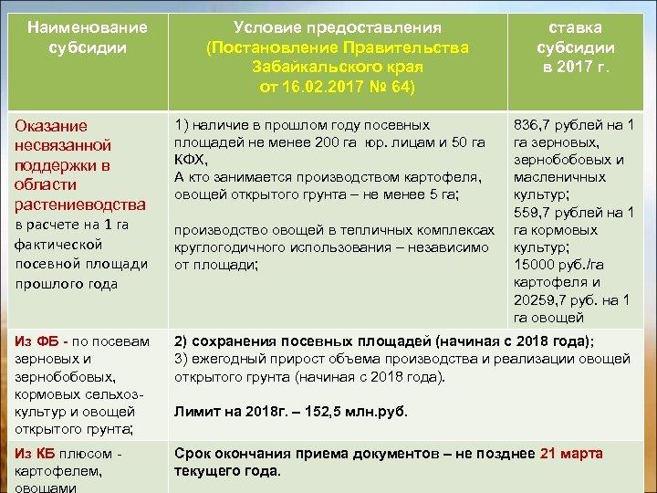 Наименование субсидии Условие предоставления (Постановление Правительства Забайкальского края от 16. 02. 2017 № 64)