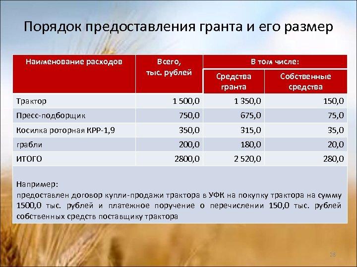 Порядок предоставления гранта и его размер Наименование расходов Трактор Всего, тыс. рублей В том
