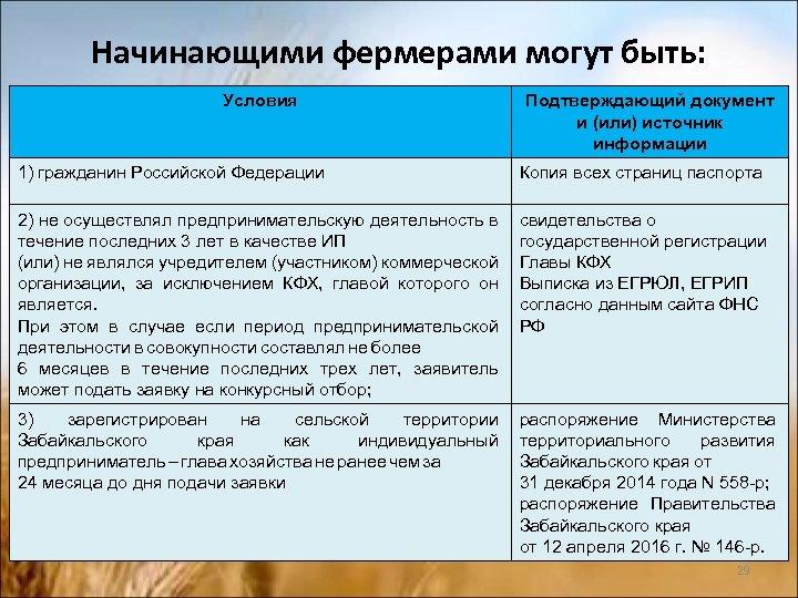 Начинающими фермерами могут быть: Условия Подтверждающий документ и (или) источник информации 1) гражданин Российской
