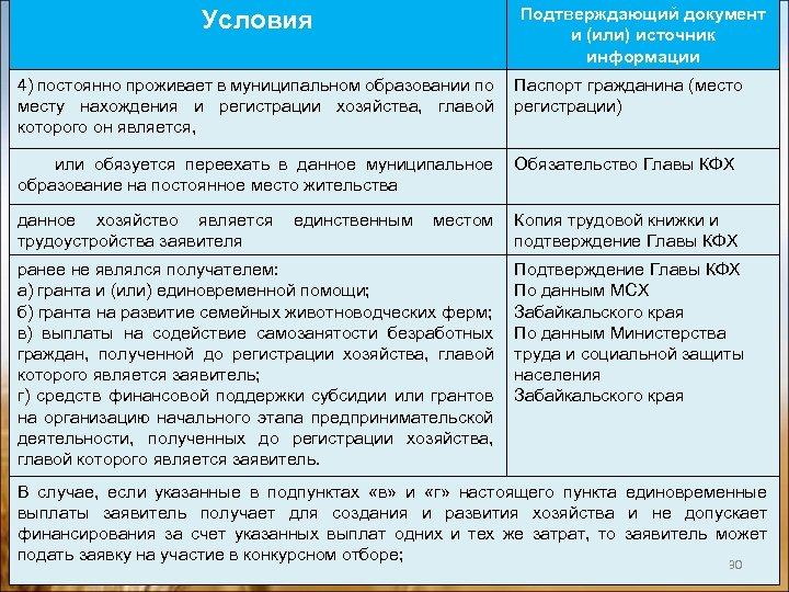Условия Подтверждающий документ и (или) источник информации 4) постоянно проживает в муниципальном образовании по