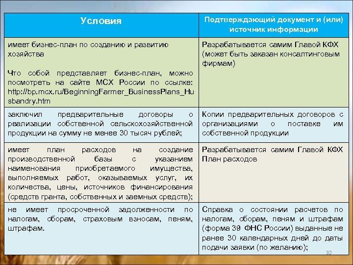 Условия имеет бизнес-план по созданию и развитию хозяйства Подтверждающий документ и (или) источник информации