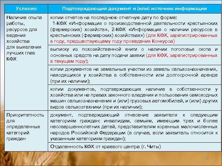 Условия Подтверждающий документ и (или) источник информации Наличие опыта работы, ресурсов для ведения хозяйства