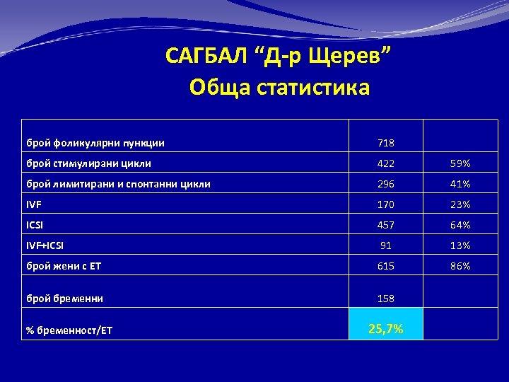 """САГБАЛ """"Д-р Щерев"""" Обща статистика брой фоликулярни пункции 718 брой стимулирани цикли 422 59%"""